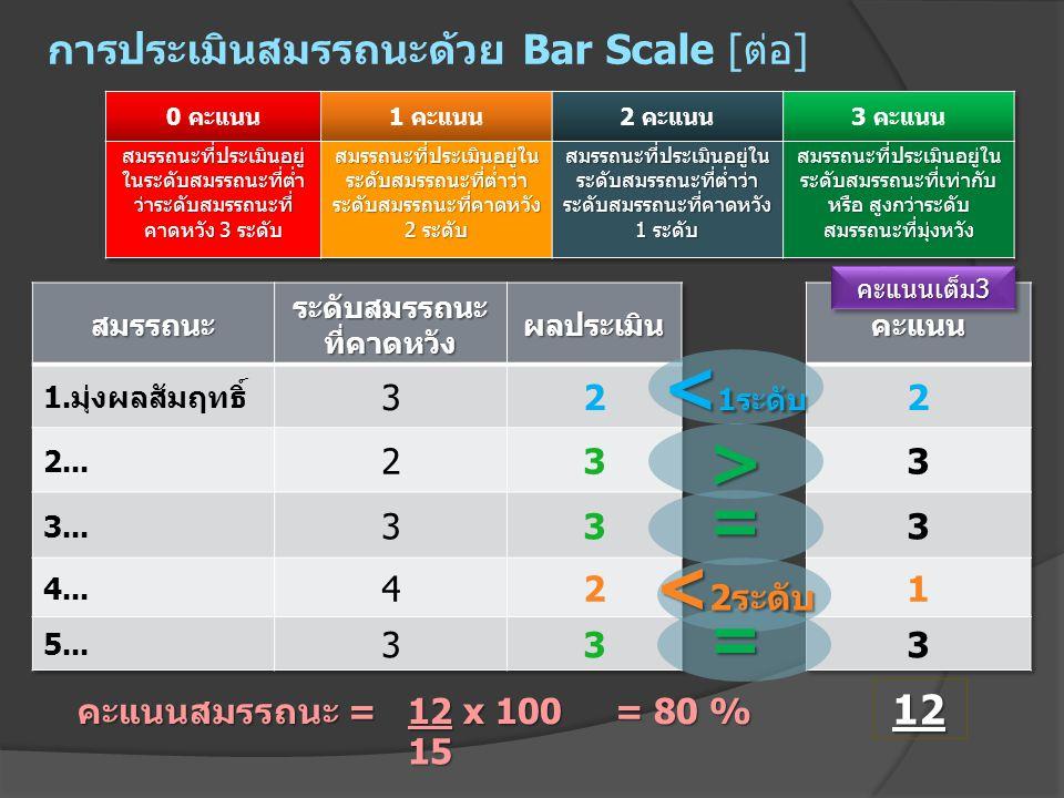 การประเมินสมรรถนะด้วย Bar Scale [ต่อ]